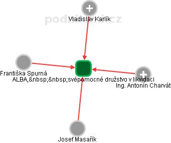 ALBA, svépomocné družstvo - náhled vizuálního zobrazení vztahů obchodního rejstříku