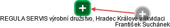 REGULA SERVIS výrobní družstvo, Hradec Králové v likvidaci - náhled vizuálního zobrazení vztahů obchodního rejstříku