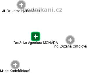 DRUŽSTVO AGENTURA MONÁDA - náhled vizuálního zobrazení vztahů obchodního rejstříku