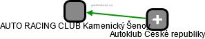 AUTO RACING CLUB Kamenický Šenov - náhled vizuálního zobrazení vztahů obchodního rejstříku