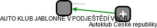 AUTO KLUB JABLONNÉ V PODJEŠTĚDÍ V AČR - náhled vizuálního zobrazení vztahů obchodního rejstříku