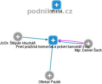 První pražská komerční a právní kancelář s.r.o. - náhled vizuálního zobrazení vztahů obchodního rejstříku