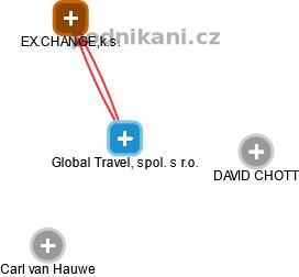 Global Travel, spol. s r.o. - náhled vizuálního zobrazení vztahů obchodního rejstříku