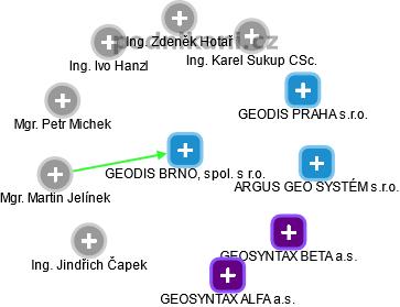 GEODIS BRNO, spol. s r.o. - obrázek vizuálního zobrazení vztahů obchodního rejstříku