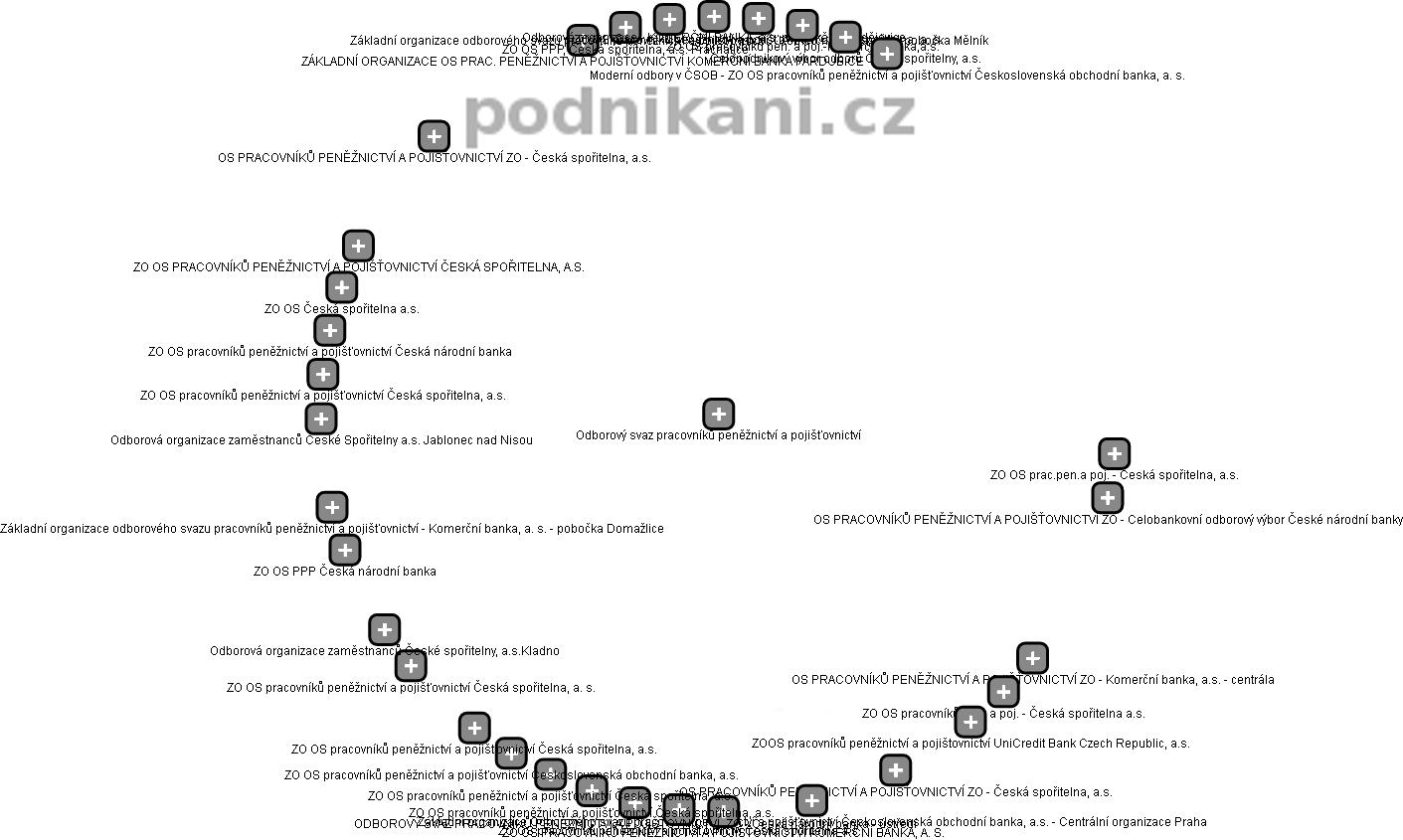 Odborový svaz pracovníků peněžnictví a pojišťovnictví - obrázek vizuálního zobrazení vztahů obchodního rejstříku