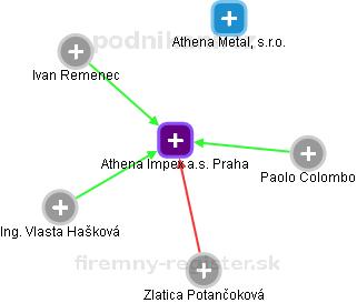 Athena Impex a.s. Praha - náhled vizuálního zobrazení vztahů obchodního rejstříku