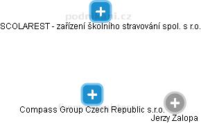 Compass Group Czech Republic s.r.o. - obrázek vizuálního zobrazení vztahů obchodního rejstříku
