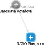 RATIO Plus, s.r.o. - náhled vizuálního zobrazení vztahů obchodního rejstříku