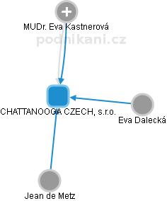 CHATTANOOGA CZECH, s.r.o. - náhled vizuálního zobrazení vztahů obchodního rejstříku