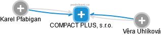 COMPACT PLUS, s.r.o. - náhled vizuálního zobrazení vztahů obchodního rejstříku