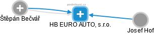 HB EURO AUTO, s.r.o. - náhled vizuálního zobrazení vztahů obchodního rejstříku