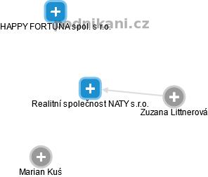 Realitní společnost NATY s.r.o. - náhled vizuálního zobrazení vztahů obchodního rejstříku