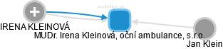 MUDr. Irena Kleinová, oční ambulance, s.r.o. - náhled vizuálního zobrazení vztahů obchodního rejstříku