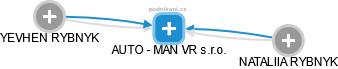 AUTO - MAN VR s.r.o. - náhled vizuálního zobrazení vztahů obchodního rejstříku