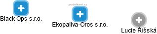 Ekopaliva-Oros s.r.o. - obrázek vizuálního zobrazení vztahů obchodního rejstříku