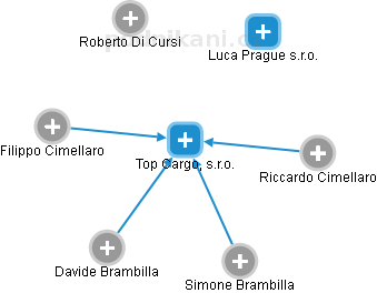 Top Cargo, s.r.o. - náhled vizuálního zobrazení vztahů obchodního rejstříku