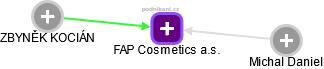 FAP Cosmetics a.s. - náhled vizuálního zobrazení vztahů obchodního rejstříku