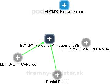 EDYMAX SE - náhled vizuálního zobrazení vztahů obchodního rejstříku