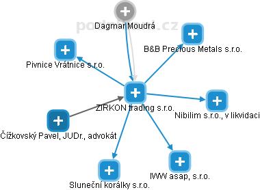 ZIRKON trading s.r.o. - obrázek vizuálního zobrazení vztahů obchodního rejstříku