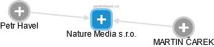 Nature Media s.r.o. - náhled vizuálního zobrazení vztahů obchodního rejstříku