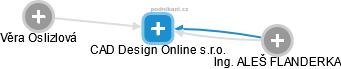 CAD Design Online s.r.o. - náhled vizuálního zobrazení vztahů obchodního rejstříku
