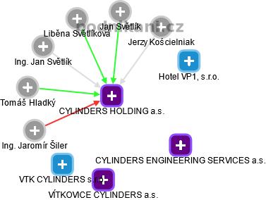 CYLINDERS HOLDING a.s. - obrázek vizuálního zobrazení vztahů obchodního rejstříku