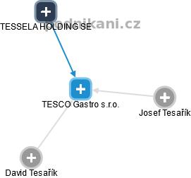 TESCO Gastro s.r.o. - náhled vizuálního zobrazení vztahů obchodního rejstříku