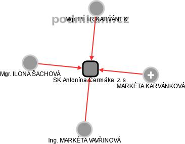 SK Antonína Čermáka, z. s. - obrázek vizuálního zobrazení vztahů obchodního rejstříku