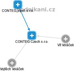 CONTEG Czech s.r.o. - obrázek vizuálního zobrazení vztahů obchodního rejstříku