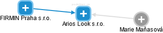 Arios Look s.r.o. - náhled vizuálního zobrazení vztahů obchodního rejstříku