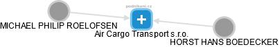 Air Cargo Transport s.r.o. - náhled vizuálního zobrazení vztahů obchodního rejstříku