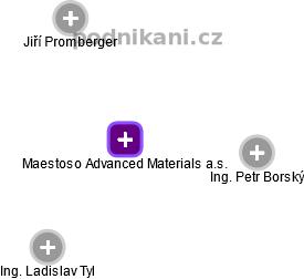 Maestoso Advanced Materials a.s. - náhled vizuálního zobrazení vztahů obchodního rejstříku