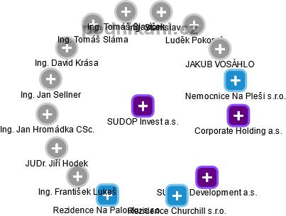 SUDOP Invest a.s. - obrázek vizuálního zobrazení vztahů obchodního rejstříku