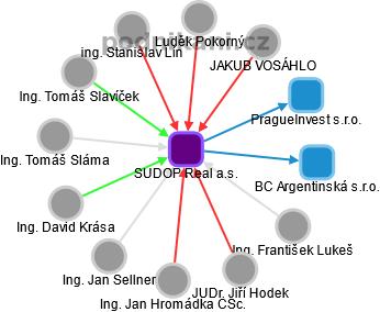 SUDOP Real a.s. - obrázek vizuálního zobrazení vztahů obchodního rejstříku