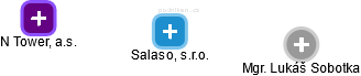 Salaso, s.r.o. - náhled vizuálního zobrazení vztahů obchodního rejstříku