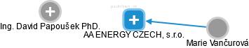 AA ENERGY CZECH, s.r.o. - obrázek vizuálního zobrazení vztahů obchodního rejstříku