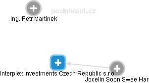 Interplex Investments Czech Republic s.r.o. - náhled vizuálního zobrazení vztahů obchodního rejstříku
