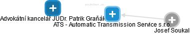 ATS - Automatic Transmission Service s.r.o. - náhled vizuálního zobrazení vztahů obchodního rejstříku