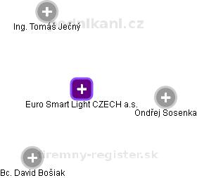 Euro Smart Light CZECH a.s. - náhled vizuálního zobrazení vztahů obchodního rejstříku