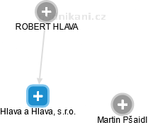 Hlava a Hlava, s.r.o. - náhled vizuálního zobrazení vztahů obchodního rejstříku