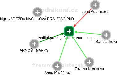 Institut pro digitální ekonomiku, o.p.s. - náhled vizuálního zobrazení vztahů obchodního rejstříku