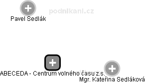 ABECEDA - Centrum volného času z.s. - náhled vizuálního zobrazení vztahů obchodního rejstříku