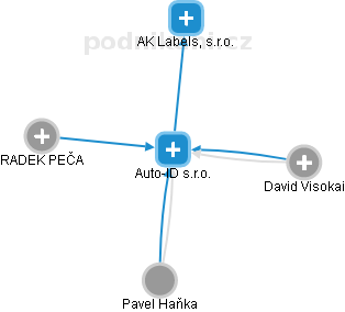 Auto-ID s.r.o. - náhled vizuálního zobrazení vztahů obchodního rejstříku
