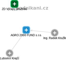 AGRO 2000 FUND s.r.o. - náhled vizuálního zobrazení vztahů obchodního rejstříku