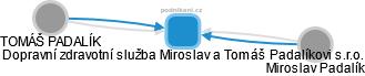 Dopravní zdravotní služba Miroslav a Tomáš Padalíkovi s.r.o. - náhled vizuálního zobrazení vztahů obchodního rejstříku