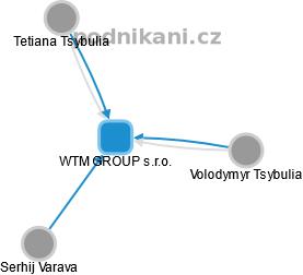 WTM GROUP s.r.o. - náhled vizuálního zobrazení vztahů obchodního rejstříku