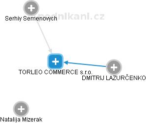 TORLEO COMMERCE s.r.o. - obrázek vizuálního zobrazení vztahů obchodního rejstříku