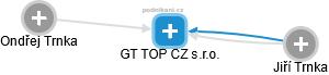 GT TOP CZ s.r.o. - náhled vizuálního zobrazení vztahů obchodního rejstříku