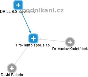 Pro-Temp spol. s r.o. - náhled vizuálního zobrazení vztahů obchodního rejstříku