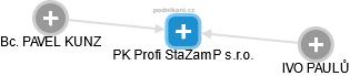 PK Profi StaZamP s.r.o. - obrázek vizuálního zobrazení vztahů obchodního rejstříku